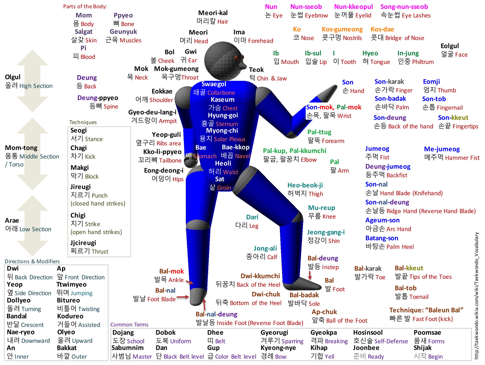 TKD_Vocabulary